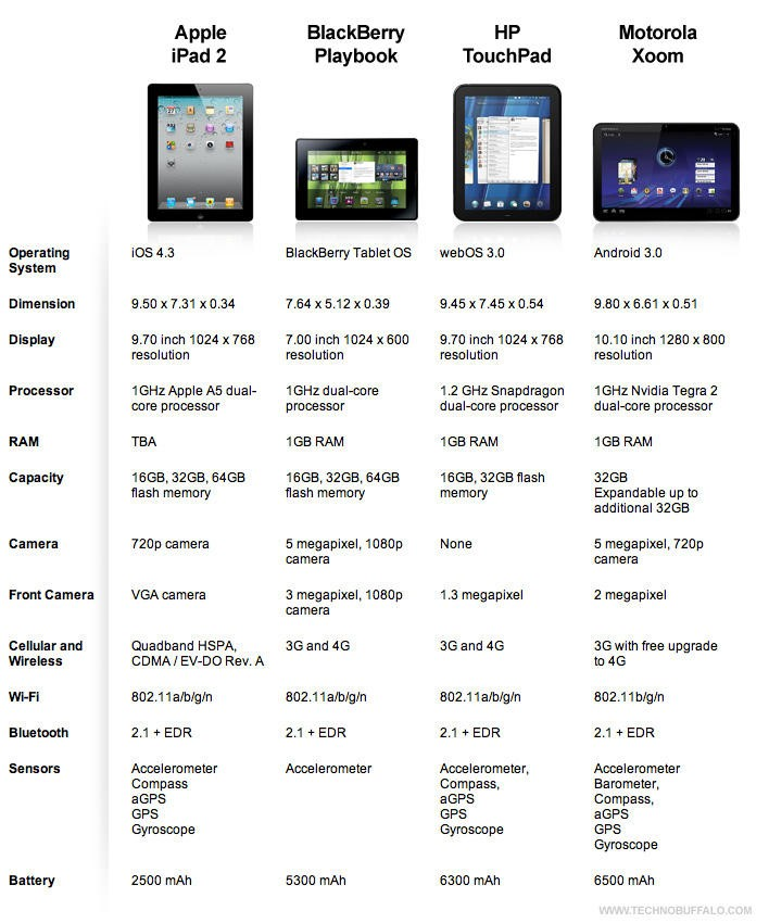 iPad 2 vs Other Tablets Featured