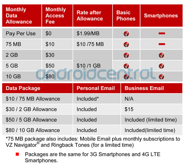 New Verizon Data Plans Get Official and Explained