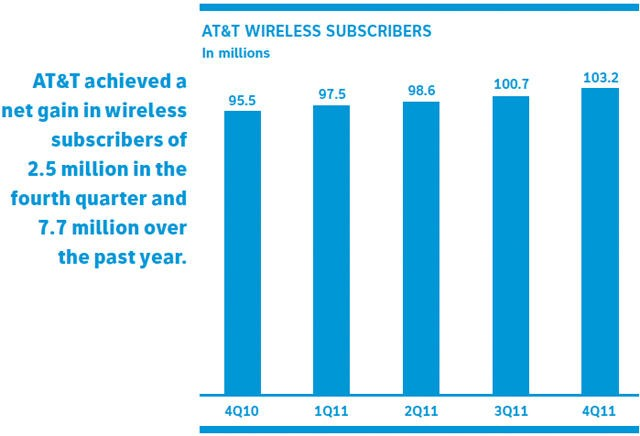 AT&T 4Q11 Subscribers