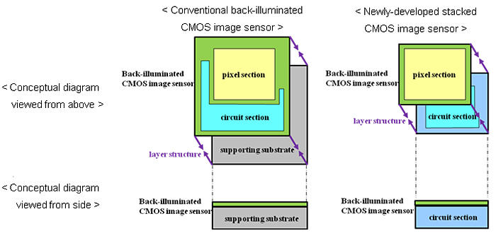 Sony-Stacked-CMOS