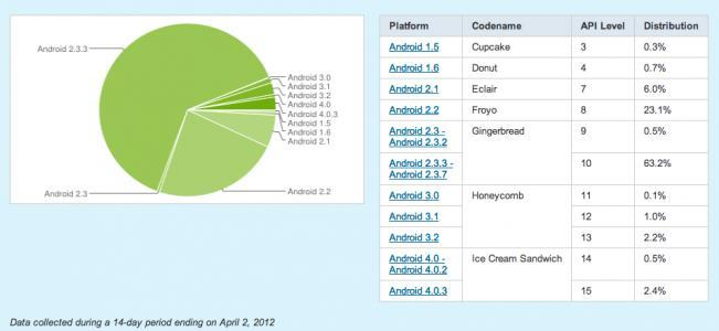 Android Distribution Chart