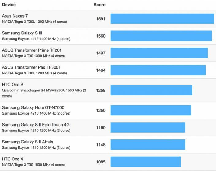 iphone-5-competition-geekbench