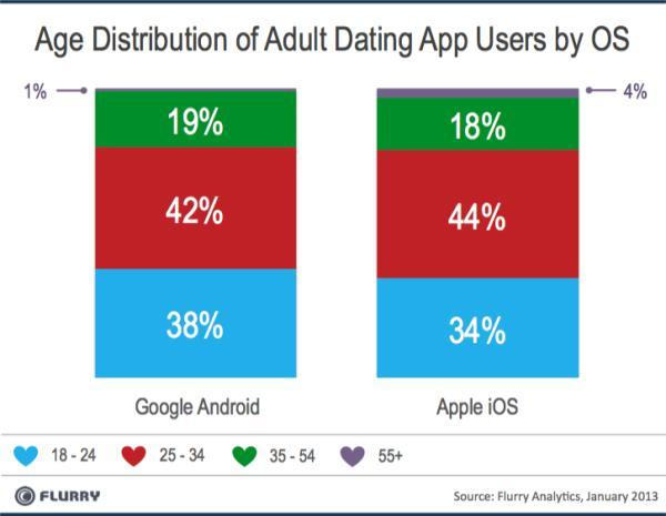 age-distribution-by-os