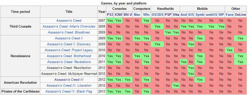 Assassin's Creed Games According to Wiki