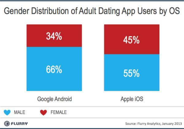 More-men-on-Android-dating-apps