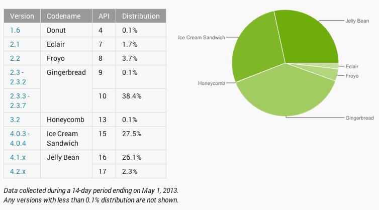 android-distribution-may-1