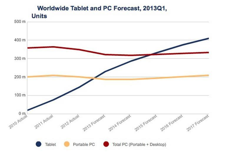 tablet projections idc