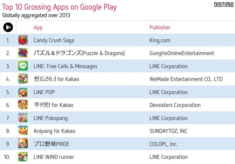google_play_top_global_apps_grossing