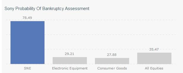 Sony Probability of Bankruptcy
