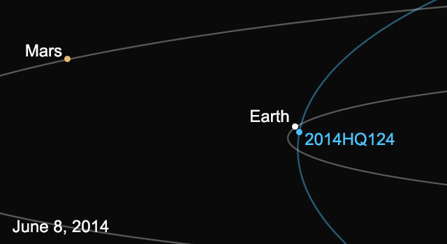 20140605_asteroid2014HQ124-640