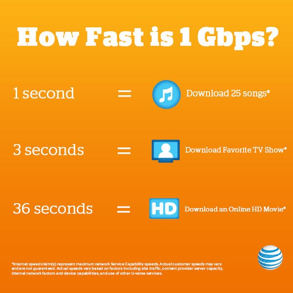 Gigapower_how_fast