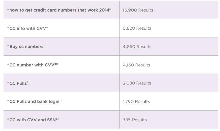 youtube-credit-card-numbers