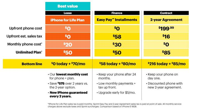 sprint-iphone-for-life