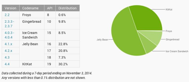 october-android-distribution