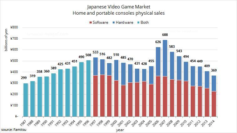 Japanese Gaming Sales