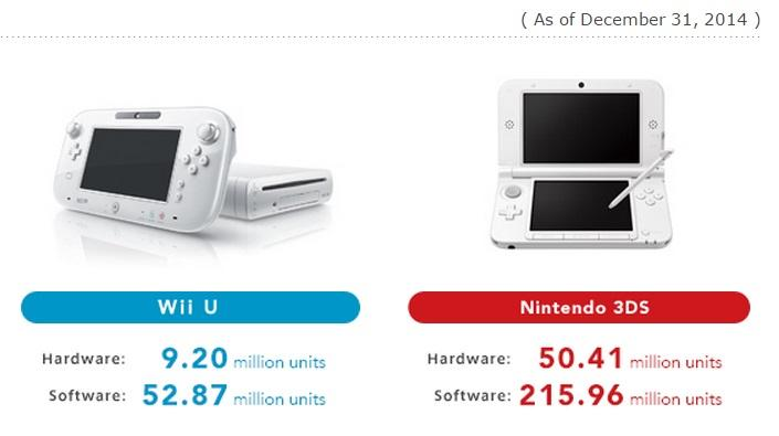 Nintendo 3DS and Wii U Sales as of Dec 2014