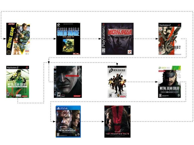 Metal-Gear-Series-Convoluted