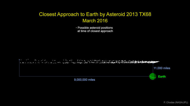 asteroid_2013tx68_graphic