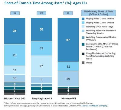 Nielsen Consoles Share of Time