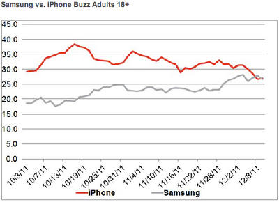 Samsung vs iPhone buzz