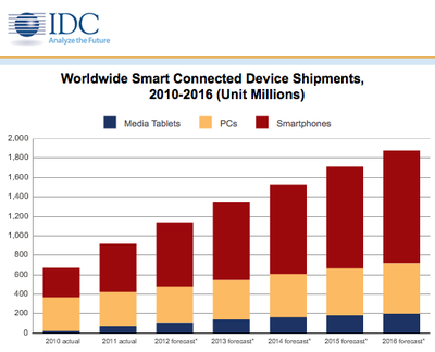 IDC Connected Devices