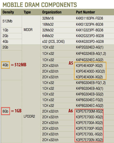 iPhone 5 chart parts