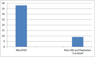 2012-gaming-graph-retail-vs-download