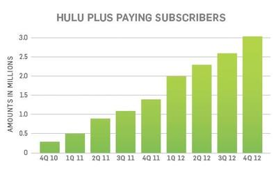 Hulu Plus subscribers - 2012