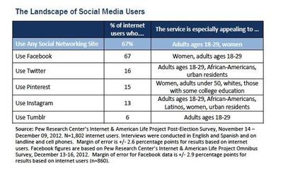 pew-pinterest-twitter-survey-2012