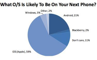 iphone-survey-piper-jaffray