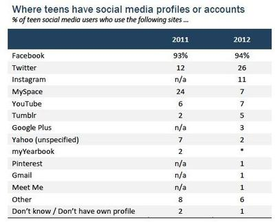 pew-research-teens-social-media