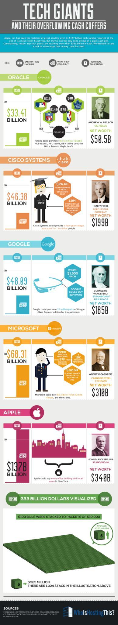 rich-tech-companies-infographic