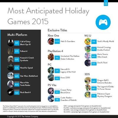 Nielson gaming holiday