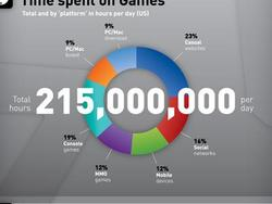 Consumer Spending on Games to Reach $21.6 Billion in 2011 (Infographic)