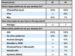 Survey: 47% of iOS Developers Create For Android Too