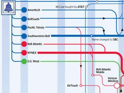 A Tangled History of Telecoms (infographic)