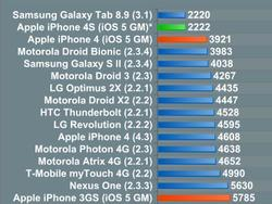 iPhone 4S Benchmarks: Slower Than iPad 2, But Still The Fastest Smartphone Available