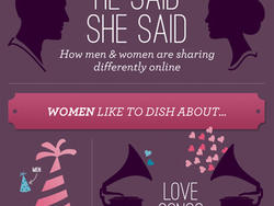 Surprise! Men and Women Differ… So Do Their Social Media Shares [infographic]