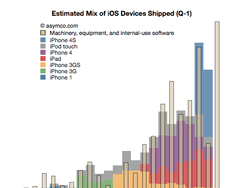 What's The Big Surprise? Apple Spending Record Amounts on New Machinery and Equipment