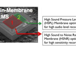 HTC One Dual-Membrane Microphones Explained