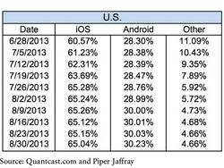 iOS Now Dominates 65% of U.S. Mobile Web Browsing, New Study Shows