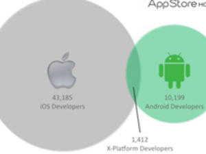 Where Are All The Android Developers?