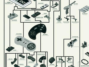 A History of Game Controllers (Infographic)