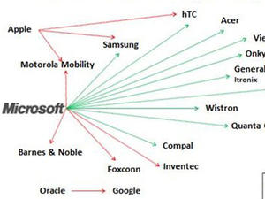 Microsoft To Profit From 50% of All Androids