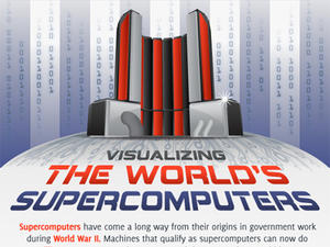 The Journey from Computers to Super Computers (and Beyond) (infographic)