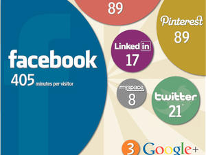 ComScore Data Shows Nobody Spends Time Using Google+