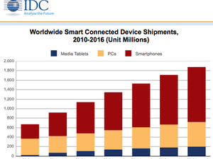 916 Million Smart Connected Devices Shipped in 2011, IDC Says