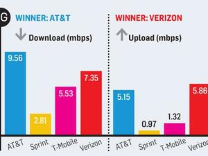 AT&T's 4G LTE Network Wins in Third-Party Speed Test