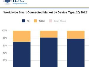 IDC: Smart Connected Device Shipments to Grow 14% Each Year Through 2016