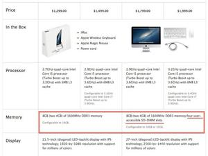21.5-Inch iMac RAM Not Upgradable, While 27-Inch iMac Is